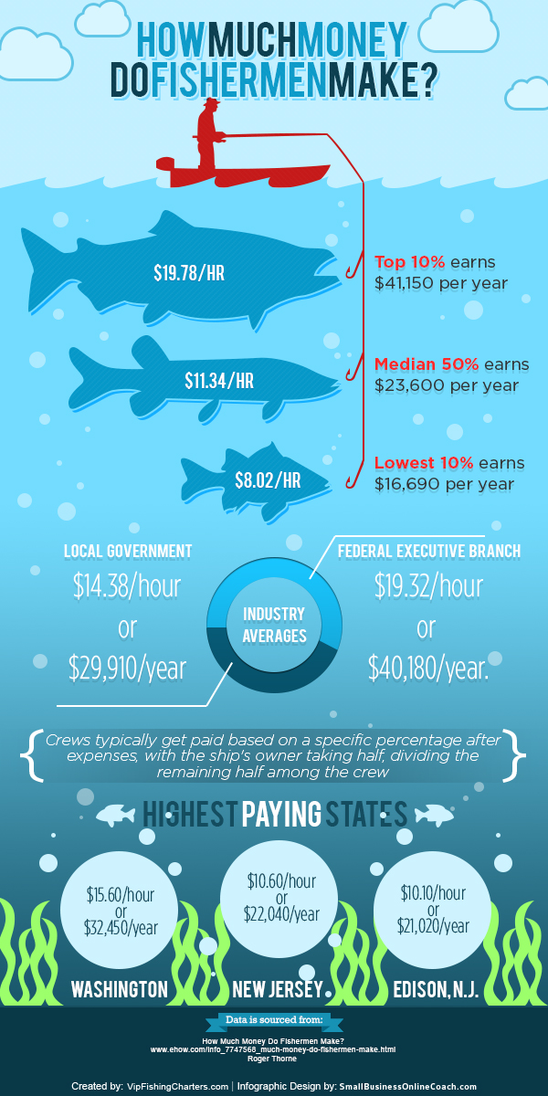 Fishing charters infographic